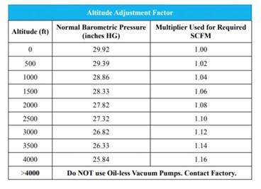 Altitude Adjustment Factor